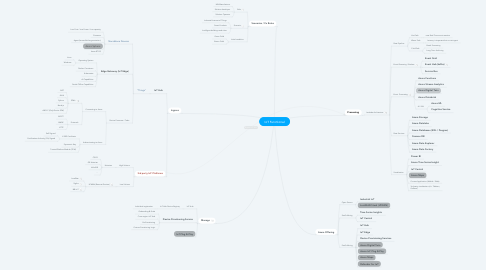 Mind Map: IoT Functional