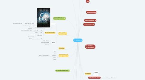 Mind Map: Kontakte