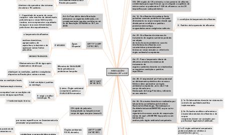 Mind Map: RESOLUÇÕES CONAMA 357 e 430