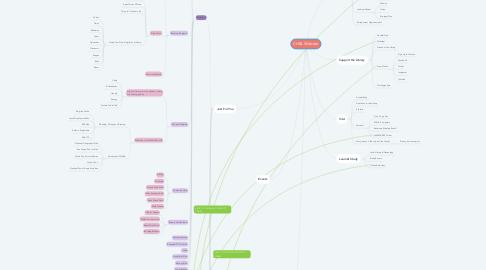 Mind Map: CHBL Website