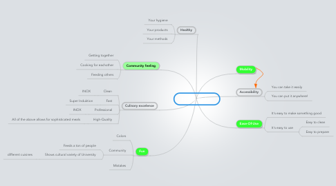 Mind Map: Pop-Up Kitchen