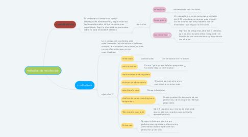 Mind Map: métodos de recolección