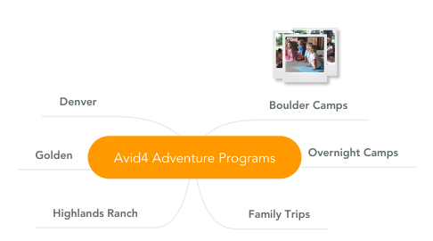 Mind Map: Avid4 Adventure Programs