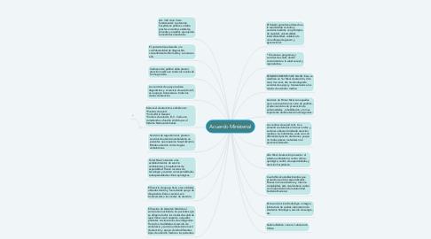 Mind Map: Acuerdo Ministerial