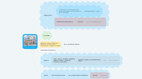 Mind Map: TIPOS  DE VIOLENCIAS