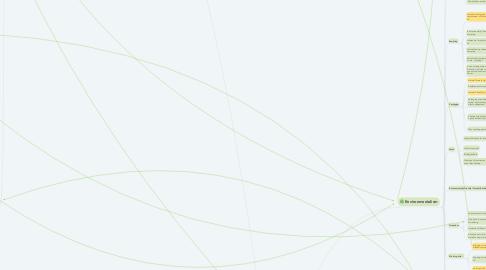 Mind Map: Green Triangle Company Ideas