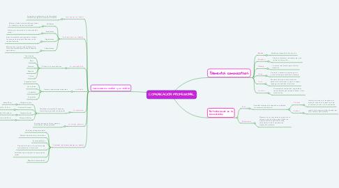 Mind Map: COMUNICACIÓN PROFESIONAL
