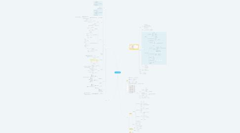 Mind Map: Robo Advisor