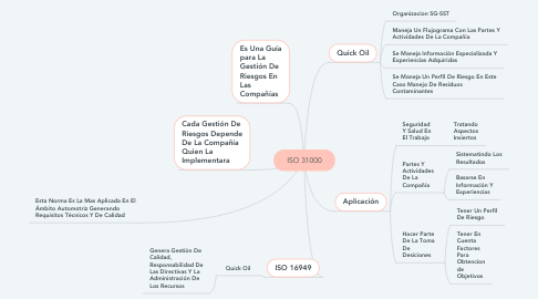 Mind Map: ISO 31000