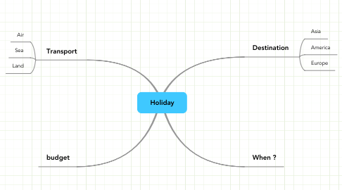 Mind Map: Holiday