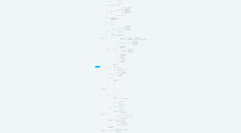 Mind Map: PARTO NORMAL