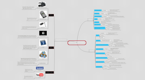 Mind Map: Different Media Technologies used.