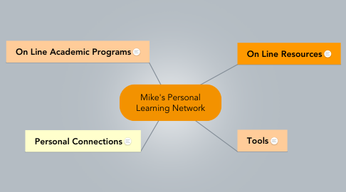 Mind Map: Mike's Personal Learning Network