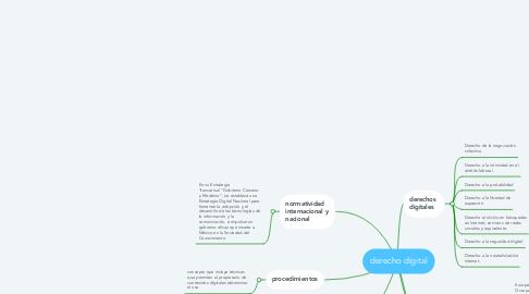 Mind Map: derecho digital
