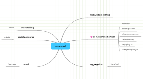 Mind Map: awsamuel