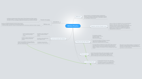 Mind Map: Nihilismo Filosofico