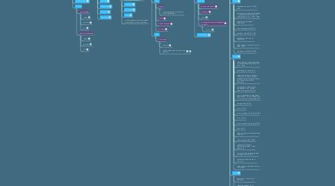 Mind Map: «Форма» описания проекта - запуск с @veryire