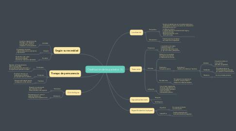 Mind Map: Clasificación de los parásitos  (1)