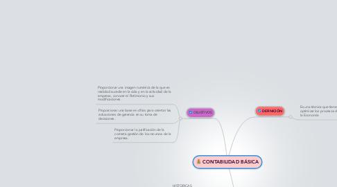 Mind Map: CONTABILIDAD BÁSICA