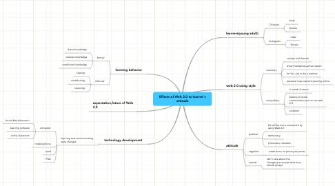 Mind Map: Effects of Web 2.0 to learner