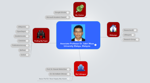 Mind Map: Associate Professor Dr. Sabri Musa University Malaya, Malaysia