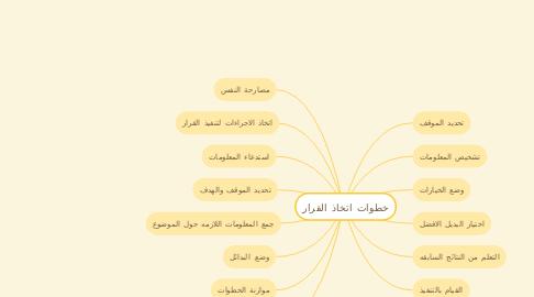 Mind Map: التحديات التي تواجه المجتمع