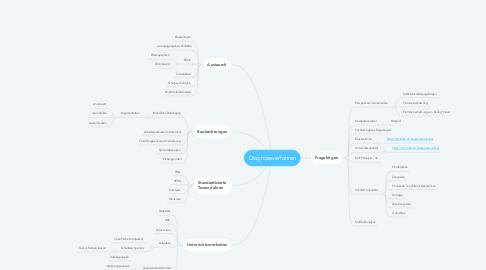 Mind Map: Diagnoseverfahren