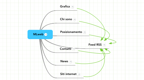 Mind Map: MLweb