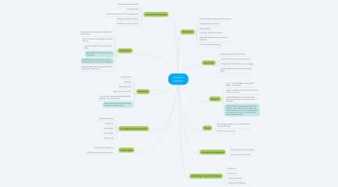 Mind Map: Account Services