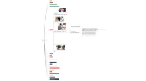 Mind Map: 1. EDUCACIÓN Y VIRTUALIDAD