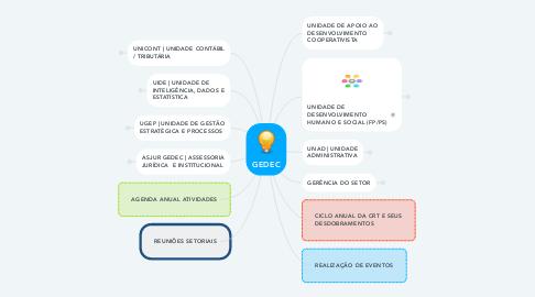 Mind Map: GEDEC
