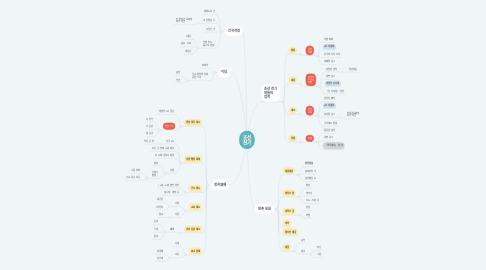 Mind Map: 조선 전기