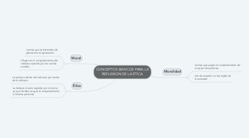 Mind Map: CONCEPTOS BASICOS PARA LA REFLEXION DE LA ÉTICA