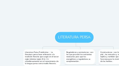 Mind Map: LITERATURA PERSA