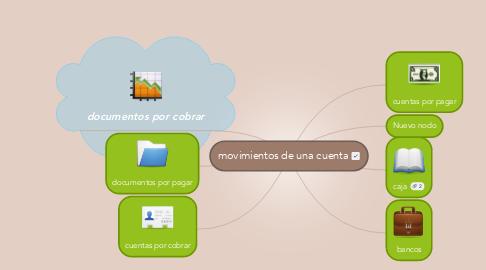 Mind Map: movimientos de una cuenta