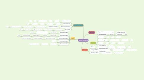 Mind Map: Identidad Digital