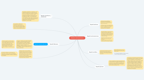 Mind Map: Dialectos Latinoamericanos