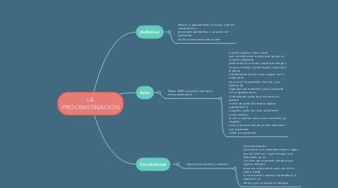 Mind Map: LA PROCRASTINACIÓN