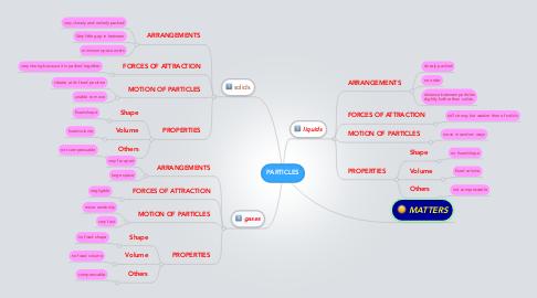 Mind Map: PARTICLES