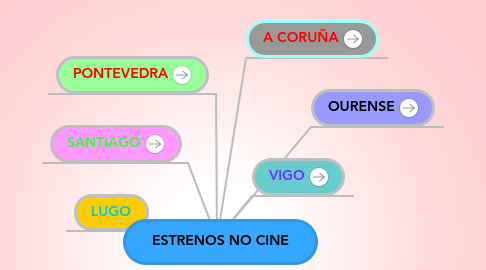 Mind Map: ESTRENOS NO CINE