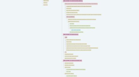 Mind Map: Intellectual Revolution