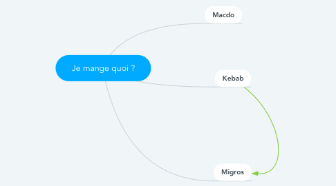 Mind Map: Je mange quoi ?