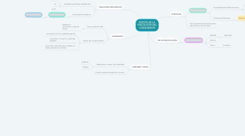Mind Map: INICIOS DE LA PSICOLOGÍA DEL CONSUMIDOR