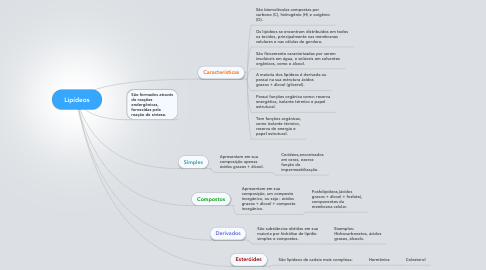 Mind Map: Lipídeos