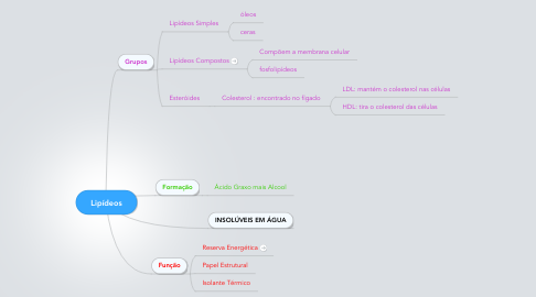 Mind Map: Lipídeos