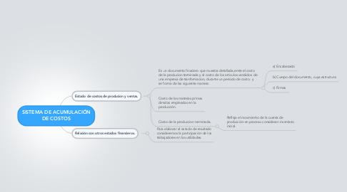 Mind Map: SISTEMA DE ACUMULACIÓN DE COSTOS
