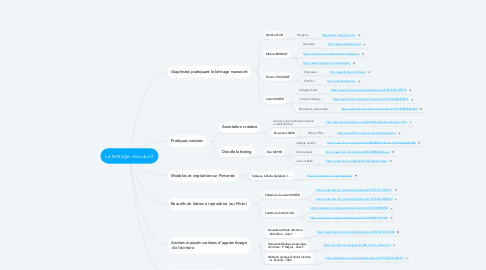 Mind Map: Le lettrage manuscrit
