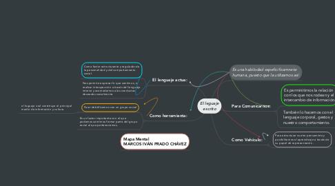 Mind Map: El leguaje escrito