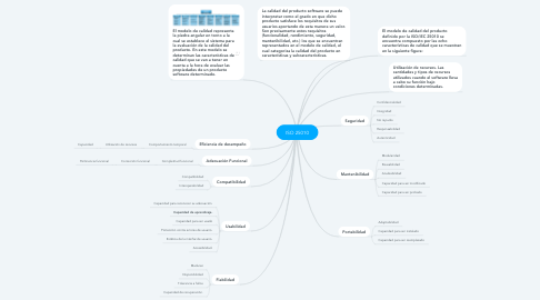 Mind Map: ISO 25010