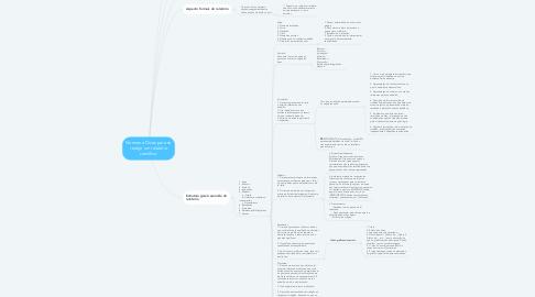 Mind Map: Normas e Dicas para se redigir um relatório científico.
